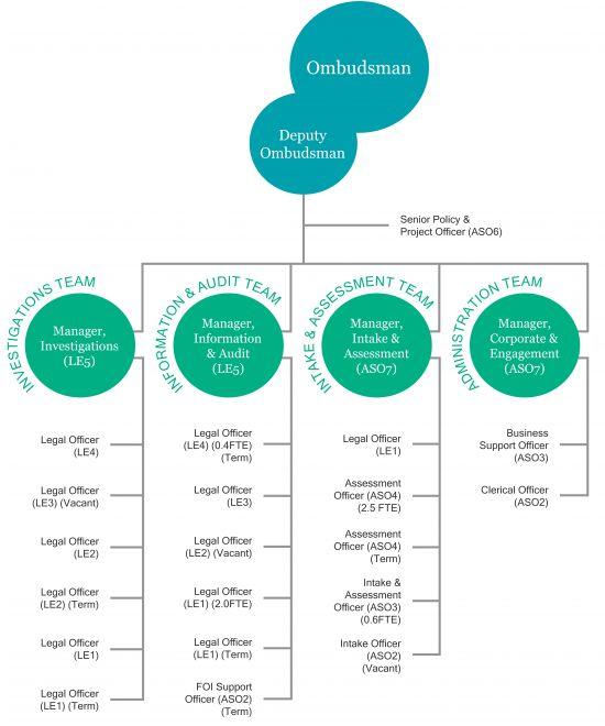 Ombudsman SA organisational chart